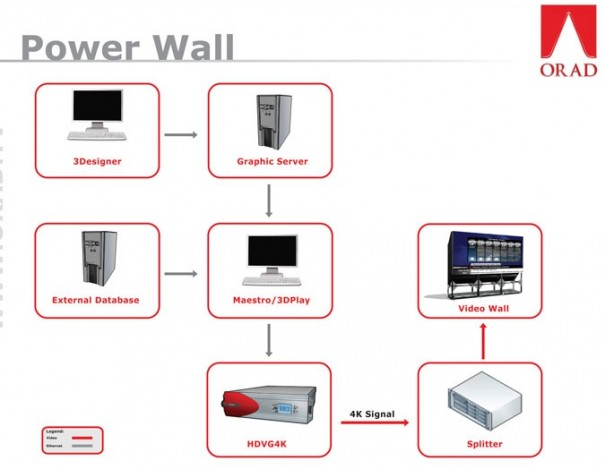 Esquema de instalación de Orad PowerWall