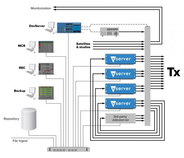 Diagrama de flujo de trabajo con MultiPlay de Vector 3