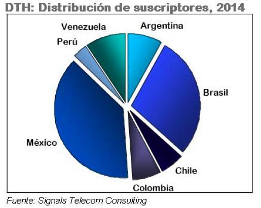 Tv de Pago (Fuente: Signals Telecom Consulting)