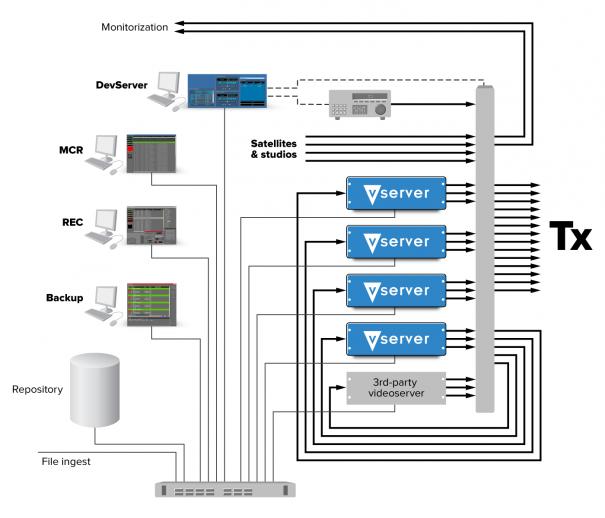 Flujo de trabajo con MultiPlay de Vector 3