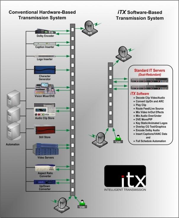 OmniBus ITX