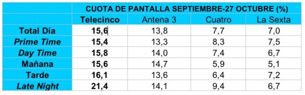 Cuota de pantalla Telecinco enero-sept 09