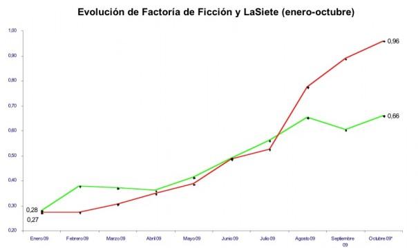 Evolución Factoría de Ficción y LaSiete