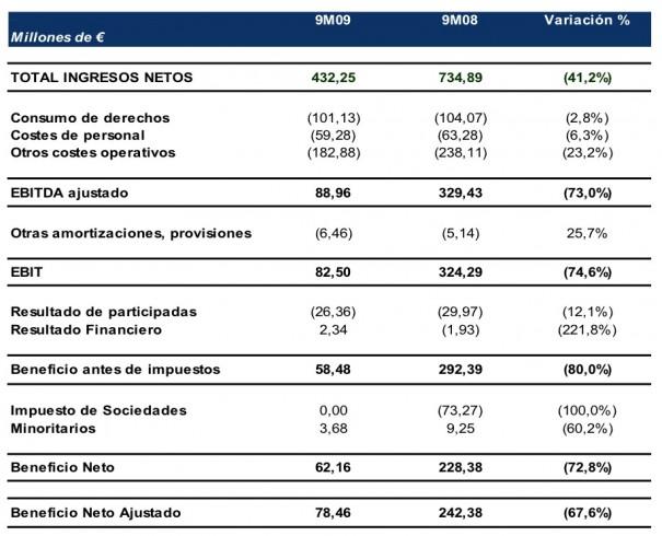Cuenta de pérdidas y ganacias de Telecinco (en-sep 09)