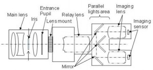 Croquis prototipo cámara 3D Sony