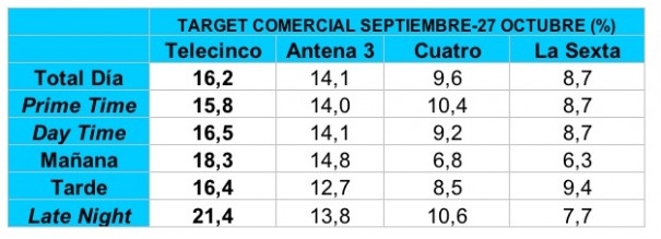 Target comercial Telecinco enero-sept 09