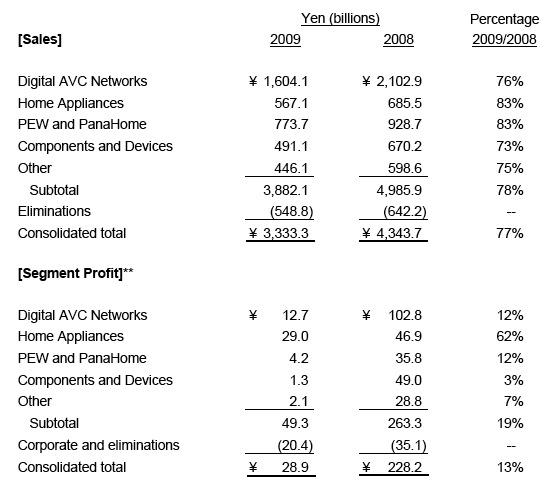 Facturación de Panasonic por áreas de negocio (seis meses ejercicio 2009)