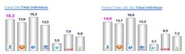 Telecinco, líder de las televisiones comerciales en octubre con 15,2 de share
