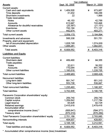Balance consolidado Panasonic (seis meses ejercicio 2009)