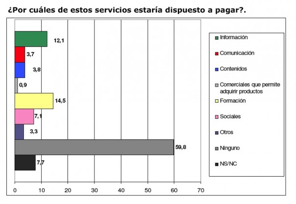 Expectativas del consumidor digital ante la TDT (Fuente: Optipublic-Data Sampling)