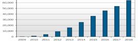 Más de un millón de televisores 3D en 2010