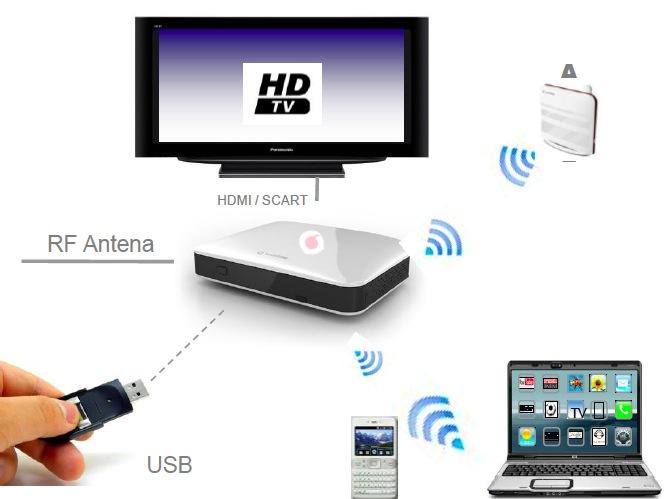 Vodafone internet tv la nueva televisi n h brida llega a espa a - Internet en casa de vodafone ...