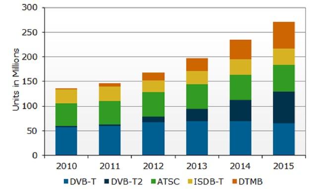 d ici 2015 le nombre de p riph riques dvb t et dvb t2 sera semblable. Black Bedroom Furniture Sets. Home Design Ideas