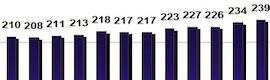 Récord absoluto de consumo televisivo en 2011