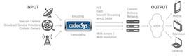 TeleCable lanza sus servicios Over-The-Top (OTT) con tecnología CodecSys