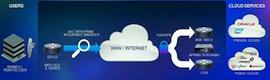 Cisco acelera la transición de las empresas al Cloud