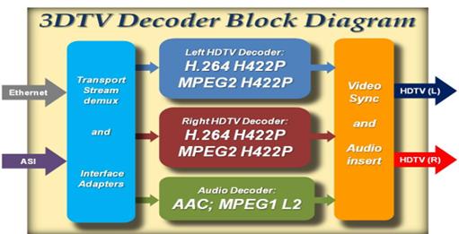 Diagrama del codificador de vídeo 3D de SAPEC