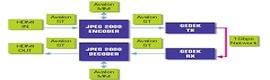 Intopix apuesta fuerte por el JPEG 2000 en ISE 2013