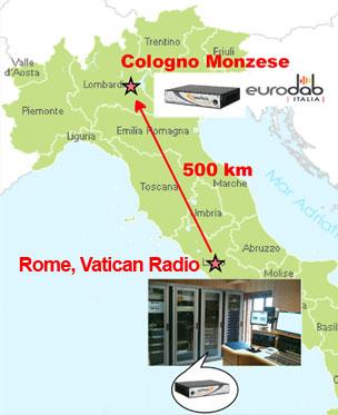 Codec APT en Radio Vaticano