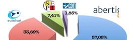 Abertis toma el control de Hispasat al hacerse con el 57% de su capital
