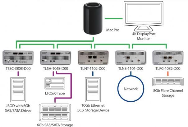 Ejemplo de conectividad de dispositivos ATTO y Mac Pro