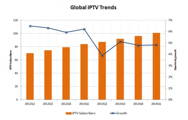 Las suscripciones a servicios IPTV superan ya los cien