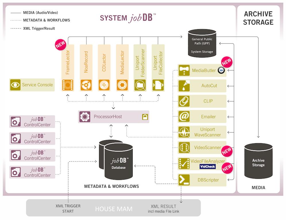 Noa Audio sumar� capacidad de ingesta de v�deo a su soluci�n JobDB ...