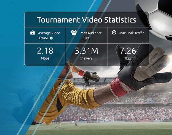 Tráfico Internet Euro 2016 (Fuente: Akamai)