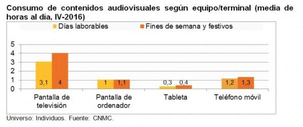 Consumo de contenidos audiovisuales según equipo/terminal (Fuente: CNMC)