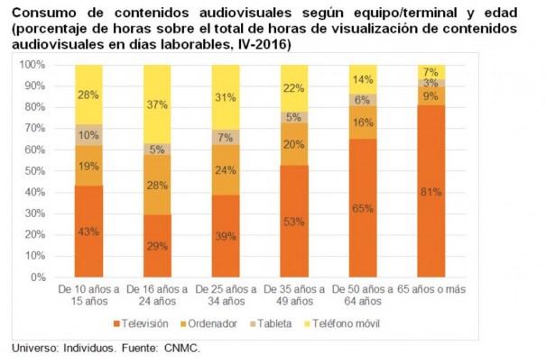Consumo de contenidos audiovisuales según equipo/terminal y edad (Fuente: CNMC)