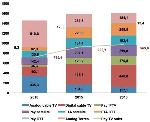 Número de hogares por plataforma (millones). Fuente: Digital TV Research Ltd