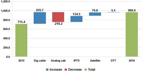 Suscriptores globales por plataforma (millones). Fuente: Digital TV Research Ltd