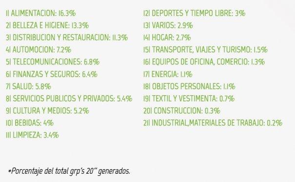 Presión publicitaria por grupos (Fuente: Barlovento Comunicación)