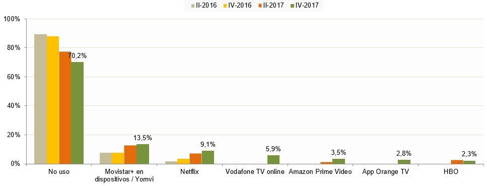 Drei von zehn Haushalten mit Internet konsumieren audiovisuelle ...